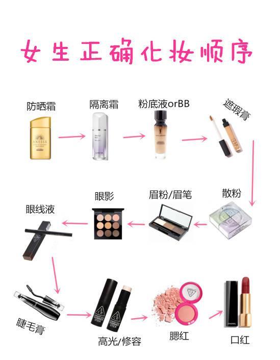 新手如何化妆,新手化妆步骤有哪些